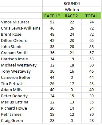 Winton R5 2014 Points